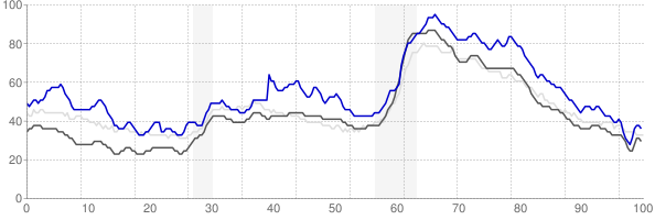 Terre Haute, Indiana monthly unemployment rate chart